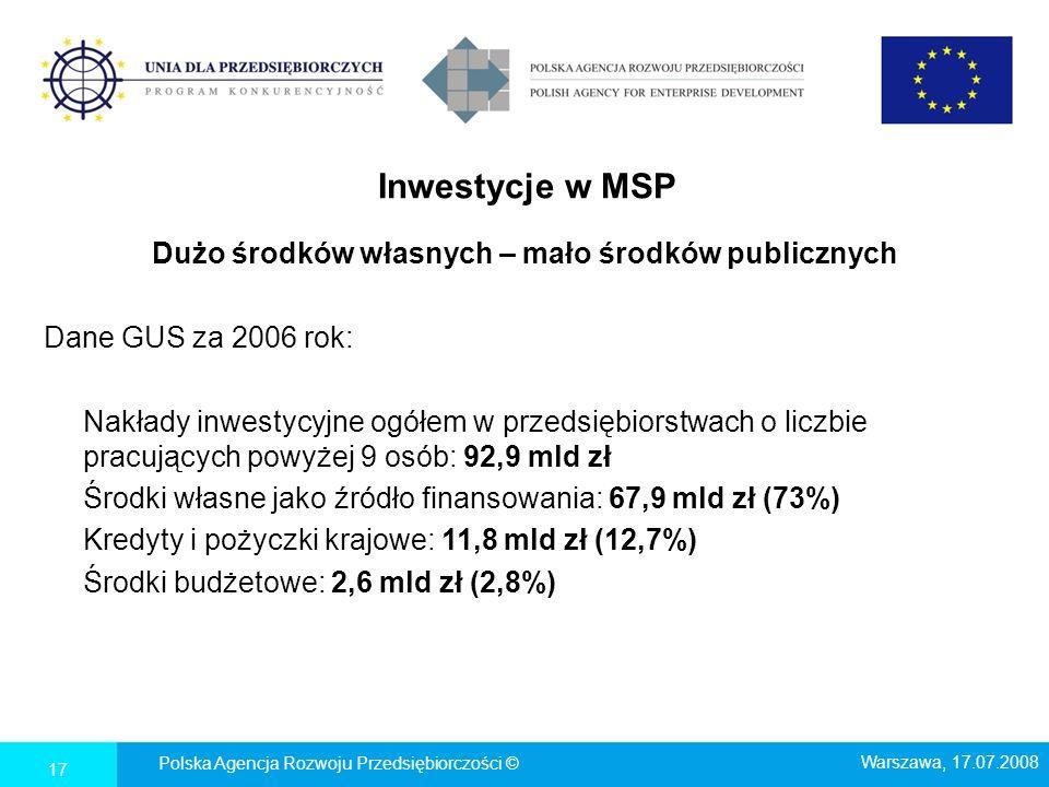 Inwestycje w MSP Dużo środków własnych – mało środków publicznych Dane GUS za 2006 rok: Nakłady inwestycyjne ogółem w przedsiębiorstwach o liczbie pra