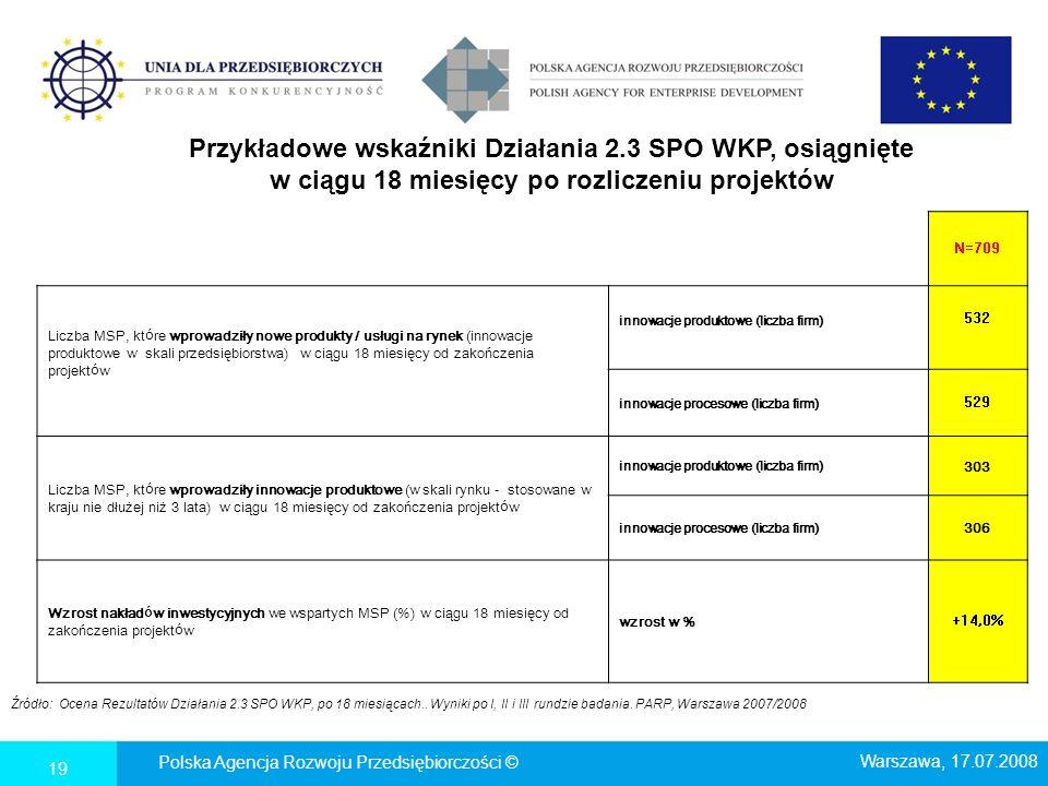 Przykładowe wskaźniki Działania 2.3 SPO WKP, osiągnięte w ciągu 18 miesięcy po rozliczeniu projektów N=709 Liczba MSP, kt ó re wprowadziły nowe produk
