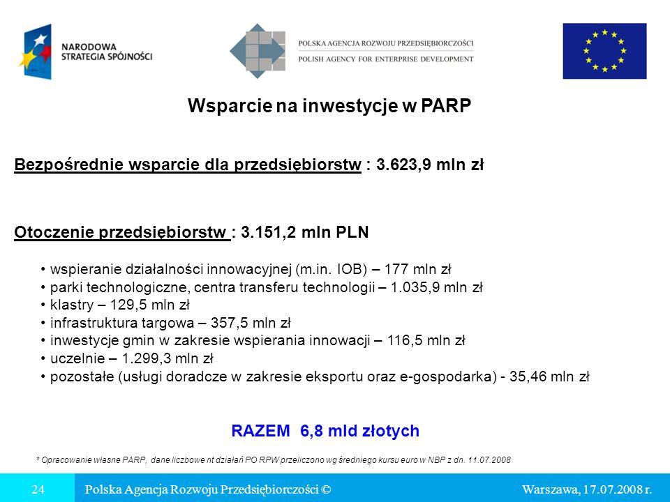 Wsparcie na inwestycje w PARP 24Polska Agencja Rozwoju Przedsiębiorczości © Otoczenie przedsiębiorstw : 3.151,2 mln PLN wspieranie działalności innowacyjnej (m.in.