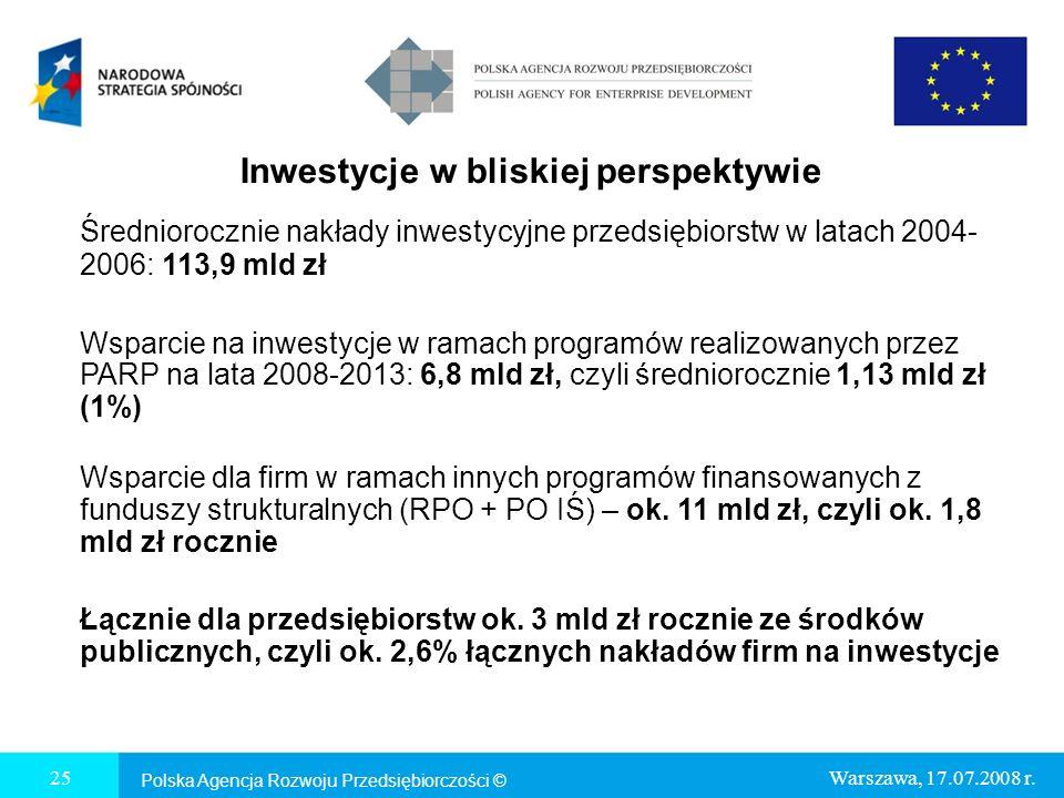 Inwestycje w bliskiej perspektywie Średniorocznie nakłady inwestycyjne przedsiębiorstw w latach 2004- 2006: 113,9 mld zł Wsparcie na inwestycje w ramach programów realizowanych przez PARP na lata 2008-2013: 6,8 mld zł, czyli średniorocznie 1,13 mld zł (1%) Wsparcie dla firm w ramach innych programów finansowanych z funduszy strukturalnych (RPO + PO IŚ) – ok.