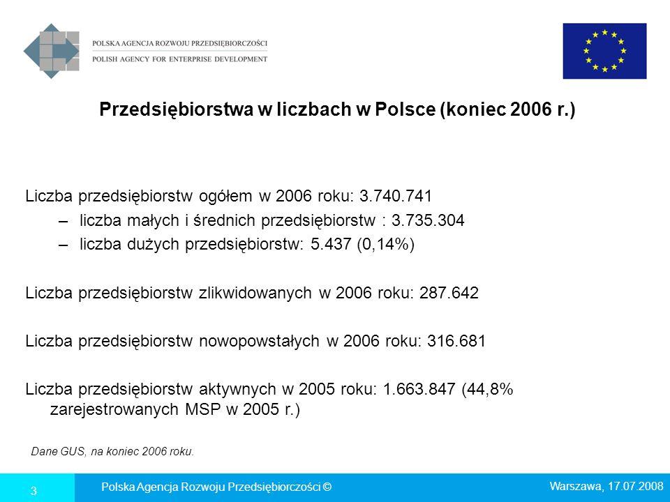 Przedsiębiorstwa w liczbach w Polsce (koniec 2006 r.) Liczba przedsiębiorstw ogółem w 2006 roku: 3.740.741 –liczba małych i średnich przedsiębiorstw : 3.735.304 –liczba dużych przedsiębiorstw: 5.437 (0,14%) Liczba przedsiębiorstw zlikwidowanych w 2006 roku: 287.642 Liczba przedsiębiorstw nowopowstałych w 2006 roku: 316.681 Liczba przedsiębiorstw aktywnych w 2005 roku: 1.663.847 (44,8% zarejestrowanych MSP w 2005 r.) Dane GUS, na koniec 2006 roku.