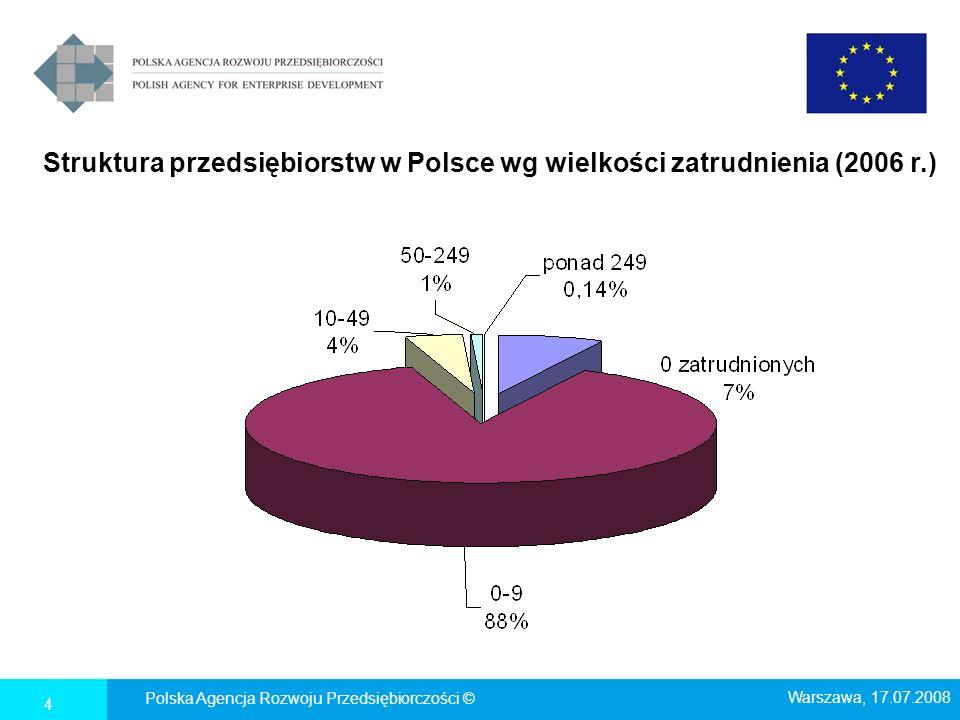 Udział funduszy UE w inwestycjach przedsiębiorstw, w mln PLN źródło: PARP; dane o programach na rok, w którym nastąpiło zamknięcie programu/programów, dane nt 2007 r.