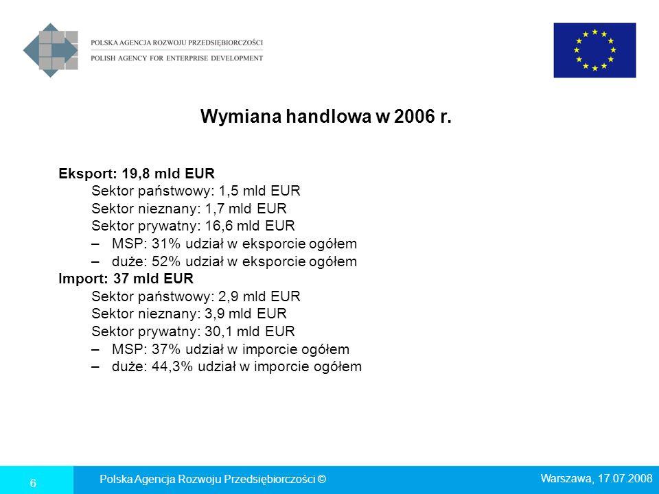 Inwestycje w MSP Dużo środków własnych – mało środków publicznych Dane GUS za 2006 rok: Nakłady inwestycyjne ogółem w przedsiębiorstwach o liczbie pracujących powyżej 9 osób: 92,9 mld zł Środki własne jako źródło finansowania: 67,9 mld zł (73%) Kredyty i pożyczki krajowe: 11,8 mld zł (12,7%) Środki budżetowe: 2,6 mld zł (2,8%) Polska Agencja Rozwoju Przedsiębiorczości © Warszawa, 17.07.2008 17