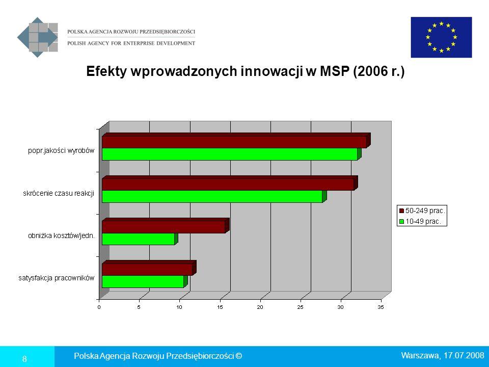 Przykładowe wskaźniki Działania 2.3 SPO WKP, osiągnięte w ciągu 18 miesięcy po rozliczeniu projektów N=709 Liczba MSP, kt ó re wprowadziły nowe produkty / usługi na rynek (innowacje produktowe w skali przedsiębiorstwa) w ciągu 18 miesięcy od zakończenia projekt ó w innowacje produktowe (liczba firm) 532 innowacje procesowe (liczba firm) 529 Liczba MSP, kt ó re wprowadziły innowacje produktowe (w skali rynku - stosowane w kraju nie dłużej niż 3 lata) w ciągu 18 miesięcy od zakończenia projekt ó w innowacje produktowe (liczba firm) 303 innowacje procesowe (liczba firm) 306 Wzrost nakład ó w inwestycyjnych we wspartych MSP (%) w ciągu 18 miesięcy od zakończenia projekt ó w wzrost w % +14,0% Źródło: Ocena Rezultatów Działania 2.3 SPO WKP, po 18 miesiącach..