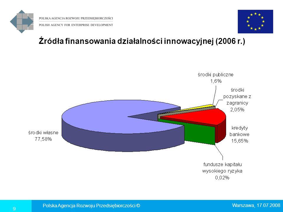 Nakłady inwestycyjne i inwestycje noworozpoczęte przedsiębiorstw w Polsce (w zł) źródło: GUS; *dane za I-III kw.