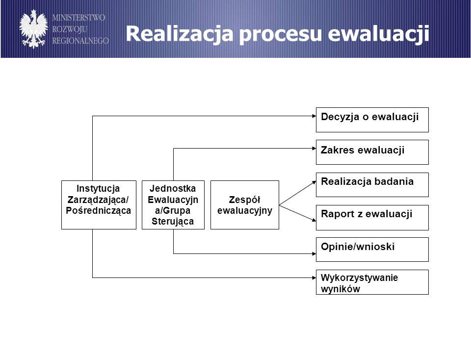 Realizacja procesu ewaluacji Instytucja Zarządzająca/ Pośrednicząca Jednostka Ewaluacyjn a/Grupa Sterująca Decyzja o ewaluacji Wykorzystywanie wyników