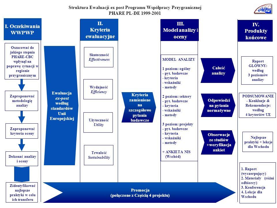 III. Model analizy i oceny IV. Produkty końcowe Oszacować do jakiego stopnia PHARE-CBC wpłynął na poprawę sytuacji w regionie przygranicznym Skuteczno