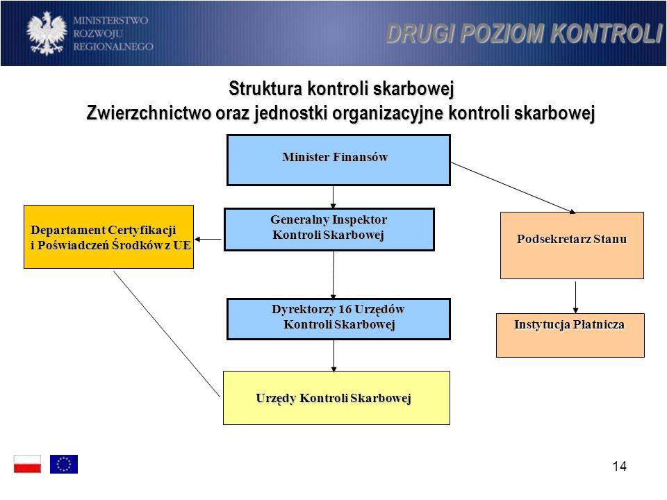 14 Podsekretarz Stanu Instytucja Płatnicza Struktura kontroli skarbowej Zwierzchnictwo oraz jednostki organizacyjne kontroli skarbowej Generalny Inspe