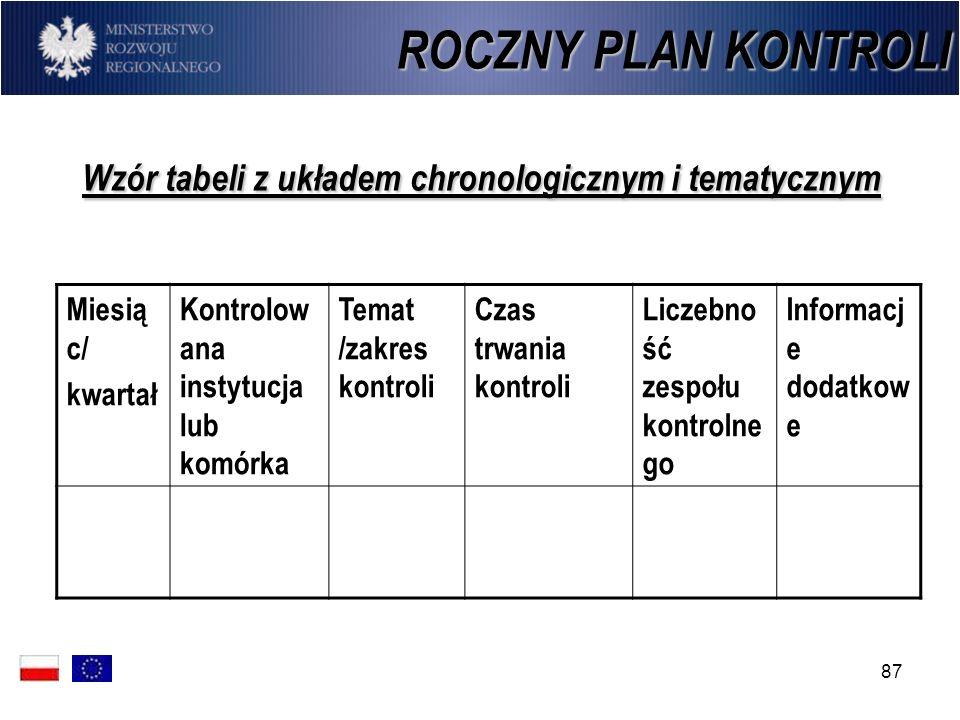 87 Wzór tabeli z układem chronologicznym i tematycznym ROCZNY PLAN KONTROLI Miesią c/ kwartał Kontrolow ana instytucja lub komórka Temat /zakres kontr