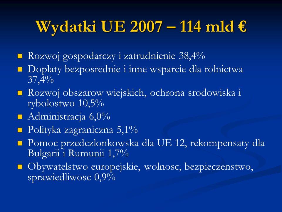 Wydatki UE 2007 – 114 mld Wydatki UE 2007 – 114 mld Rozwoj gospodarczy i zatrudnienie 38,4% Doplaty bezposrednie i inne wsparcie dla rolnictwa 37,4% Rozwoj obszarow wiejskich, ochrona srodowiska i rybolostwo 10,5% Administracja 6,0% Polityka zagraniczna 5,1% Pomoc przedczlonkowska dla UE 12, rekompensaty dla Bulgarii i Rumunii 1,7% Obywatelstwo europejskie, wolnosc, bezpieczenstwo, sprawiedliwosc 0,9%