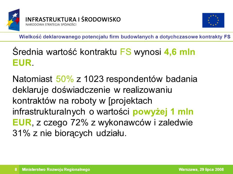 8Warszawa, 29 lipca 2008Ministerstwo Rozwoju Regionalnego Wielkość deklarowanego potencjału firm budowlanych a dotychczasowe kontrakty FS Średnia wartość kontraktu FS wynosi 4,6 mln EUR.