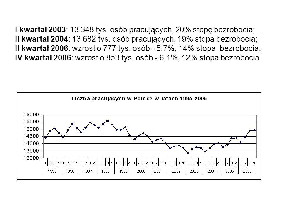 I kwartał 2003: 13 348 tys. osób pracujących, 20% stopę bezrobocia; II kwartał 2004: 13 682 tys. osób pracujących, 19% stopa bezrobocia; II kwartał 20