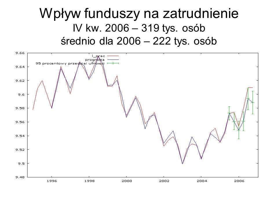 Wpływ funduszy na zatrudnienie IV kw. 2006 – 319 tys. osób średnio dla 2006 – 222 tys. osób
