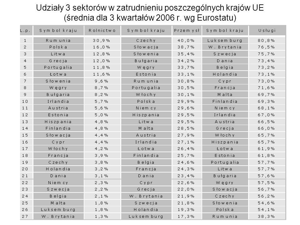 Udziały 3 sektorów w zatrudnieniu poszczególnych krajów UE (średnia dla 3 kwartałów 2006 r. wg Eurostatu)