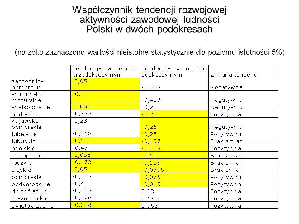 Współczynnik tendencji rozwojowej aktywności zawodowej ludności Polski w dwóch podokresach ( na żółto zaznaczono wartości nieistotne statystycznie dla