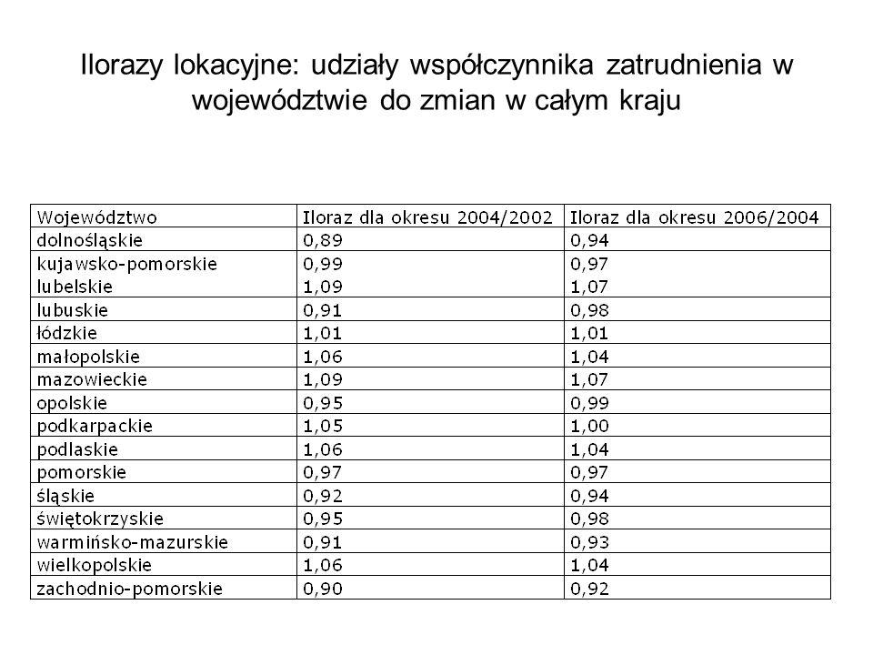 Ilorazy lokacyjne: udziały współczynnika zatrudnienia w województwie do zmian w całym kraju