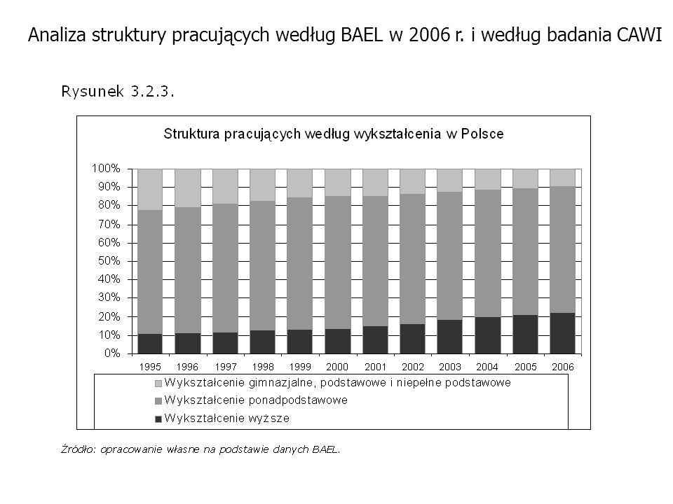 Analiza struktury pracujących według BAEL w 2006 r. i według badania CAWI