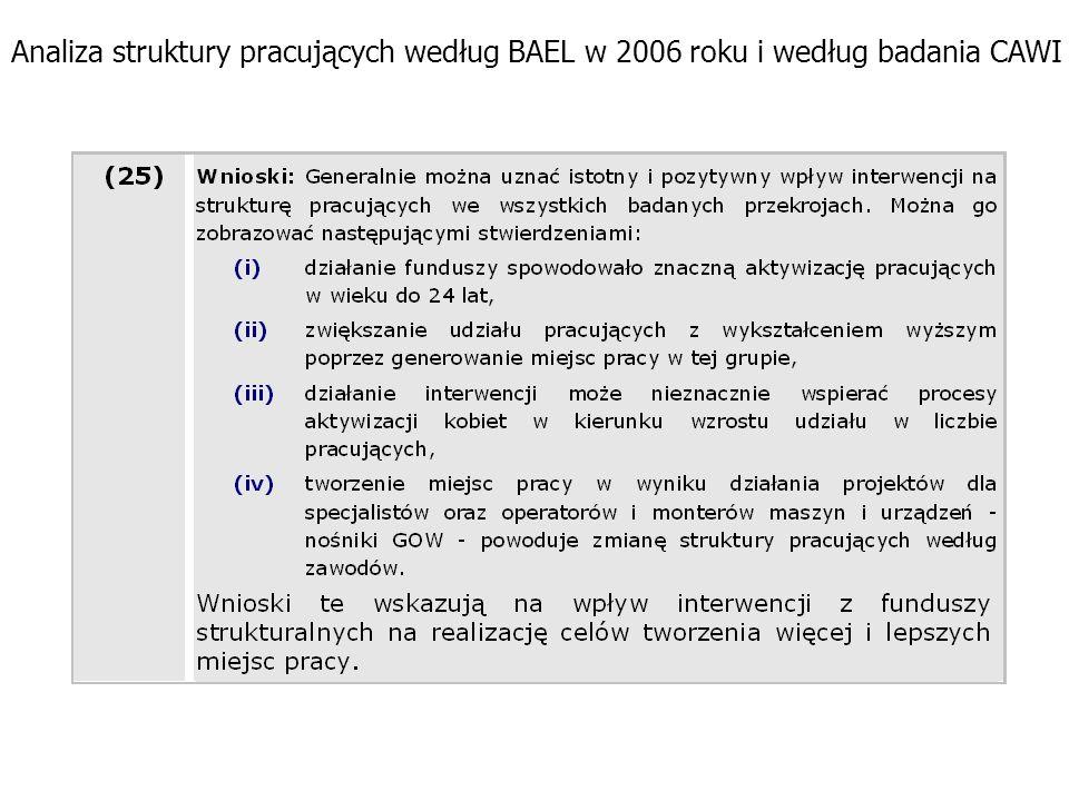 Analiza struktury pracujących według BAEL w 2006 roku i według badania CAWI