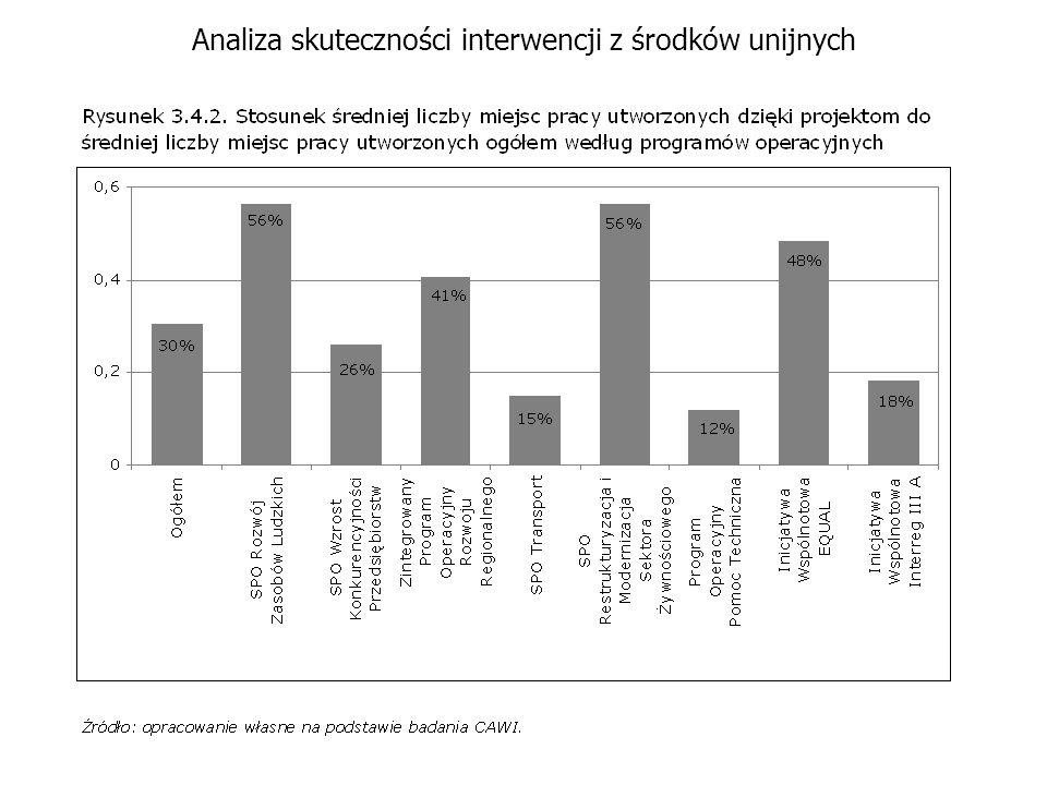 Analiza skuteczności interwencji z środków unijnych