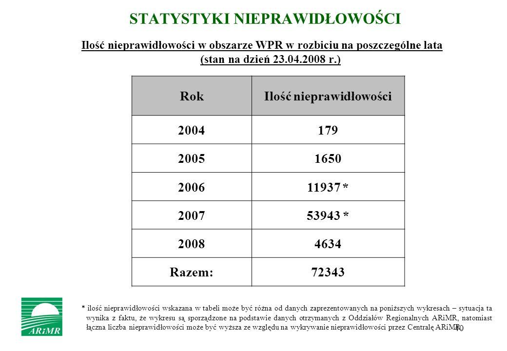 40 STATYSTYKI NIEPRAWIDŁOWOŚCI Ilość nieprawidłowości w obszarze WPR w rozbiciu na poszczególne lata (stan na dzień 23.04.2008 r.) RokIlość nieprawidł
