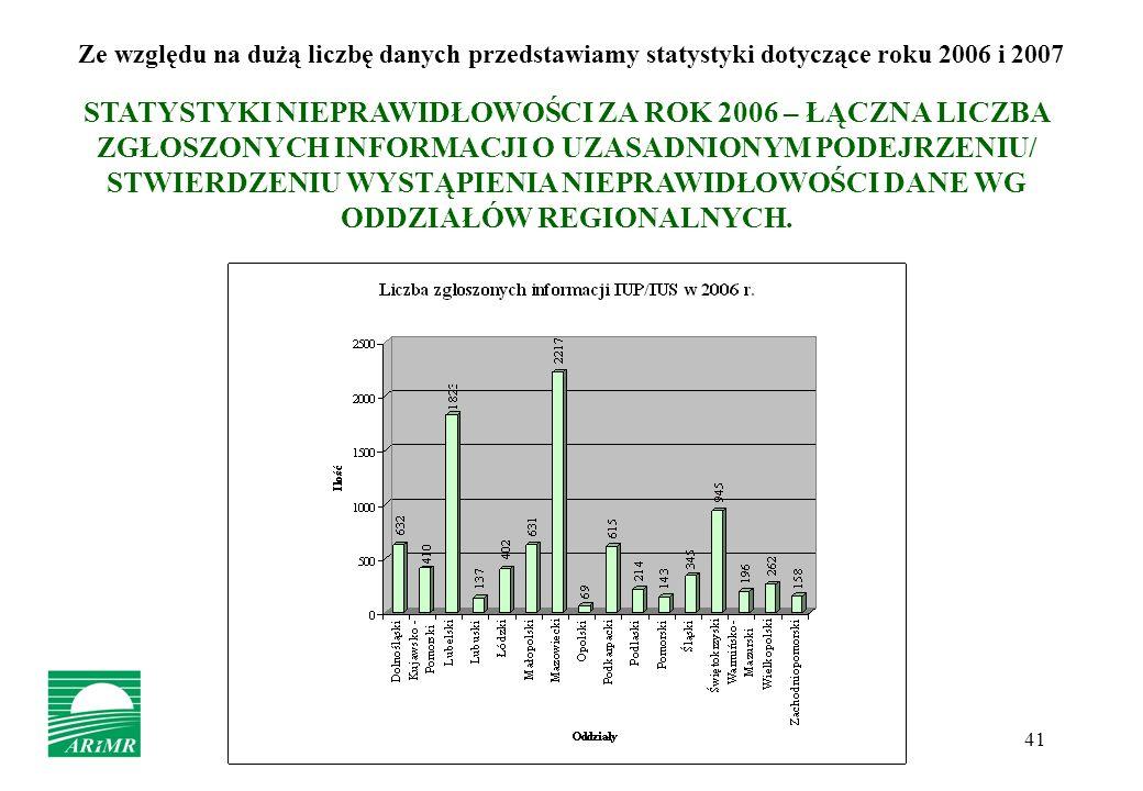 41 Ze względu na dużą liczbę danych przedstawiamy statystyki dotyczące roku 2006 i 2007 STATYSTYKI NIEPRAWIDŁOWOŚCI ZA ROK 2006 – ŁĄCZNA LICZBA ZGŁOSZ