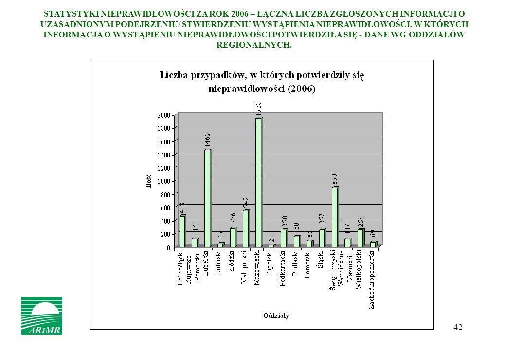 42 STATYSTYKI NIEPRAWIDŁOWOŚCI ZA ROK 2006 – ŁĄCZNA LICZBA ZGŁOSZONYCH INFORMACJI O UZASADNIONYM PODEJRZENIU/ STWIERDZENIU WYSTĄPIENIA NIEPRAWIDŁOWOŚC
