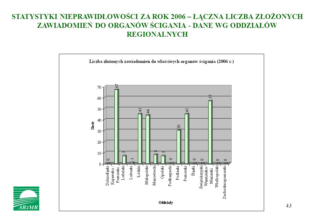 43 STATYSTYKI NIEPRAWIDŁOWOŚCI ZA ROK 2006 – ŁĄCZNA LICZBA ZŁOŻONYCH ZAWIADOMIEŃ DO ORGANÓW ŚCIGANIA - DANE WG ODDZIAŁÓW REGIONALNYCH
