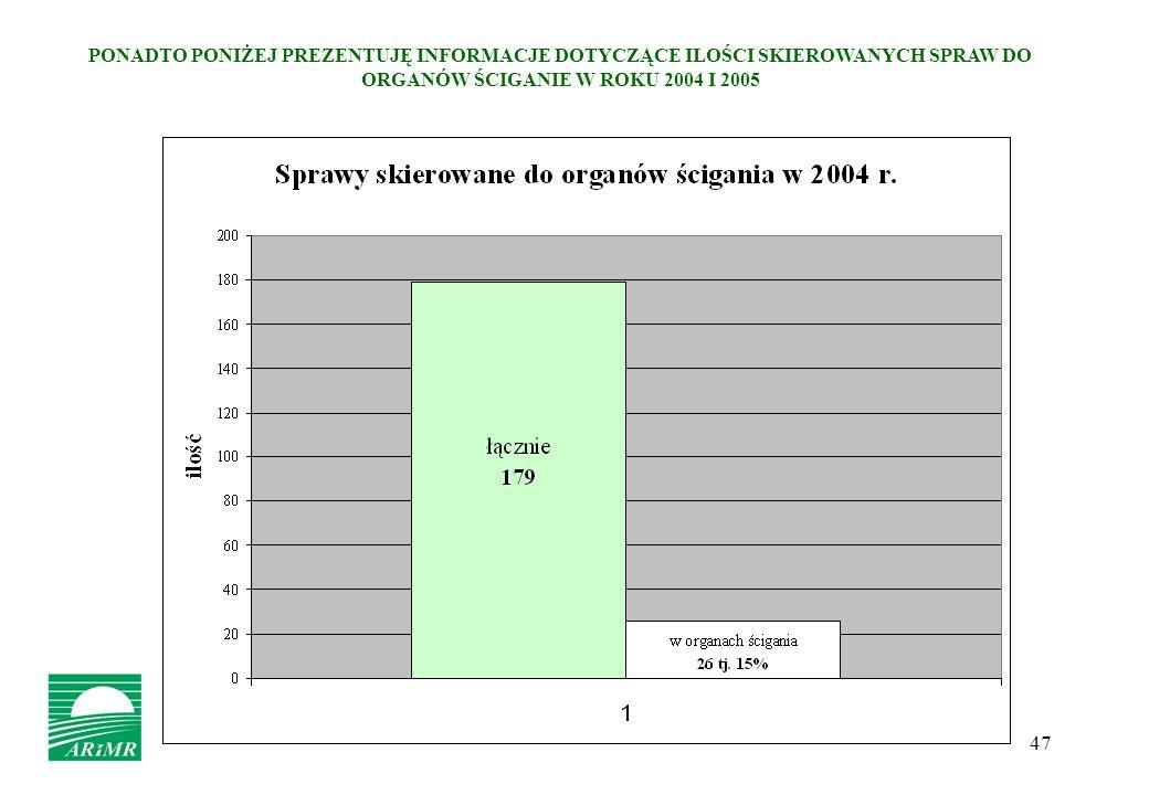 47 PONADTO PONIŻEJ PREZENTUJĘ INFORMACJE DOTYCZĄCE ILOŚCI SKIEROWANYCH SPRAW DO ORGANÓW ŚCIGANIE W ROKU 2004 I 2005