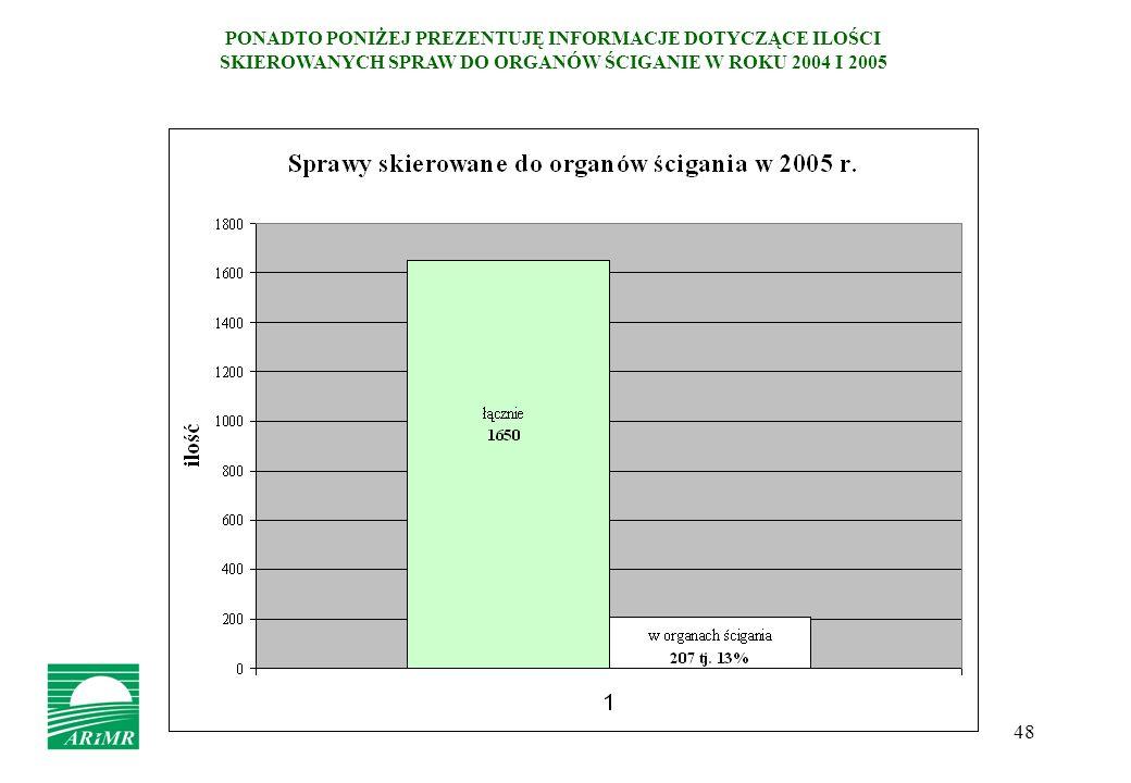 48 PONADTO PONIŻEJ PREZENTUJĘ INFORMACJE DOTYCZĄCE ILOŚCI SKIEROWANYCH SPRAW DO ORGANÓW ŚCIGANIE W ROKU 2004 I 2005