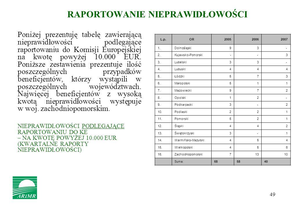 49 RAPORTOWANIE NIEPRAWIDŁOWOŚCI Poniżej prezentuję tabelę zawierającą nieprawidłowości podlegające raportowaniu do Komisji Europejskiej na kwotę powy
