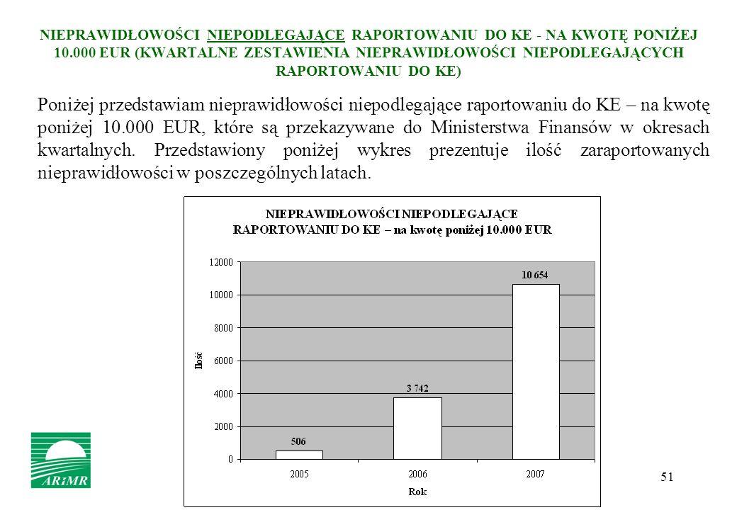 51 NIEPRAWIDŁOWOŚCI NIEPODLEGAJĄCE RAPORTOWANIU DO KE - NA KWOTĘ PONIŻEJ 10.000 EUR (KWARTALNE ZESTAWIENIA NIEPRAWIDŁOWOŚCI NIEPODLEGAJĄCYCH RAPORTOWA