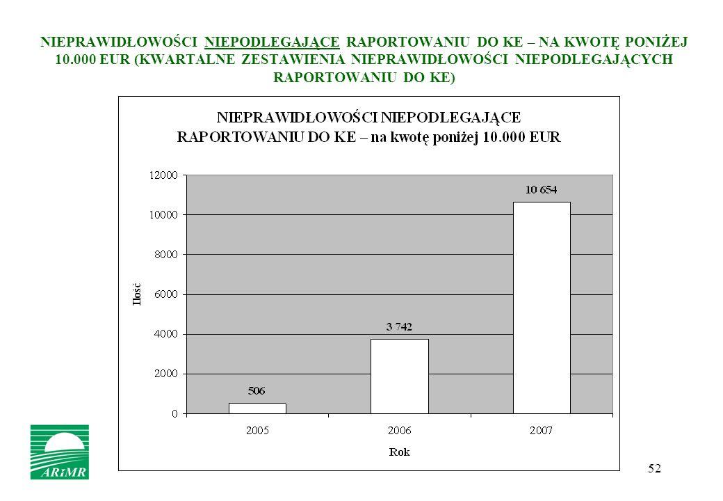 52 NIEPRAWIDŁOWOŚCI NIEPODLEGAJĄCE RAPORTOWANIU DO KE – NA KWOTĘ PONIŻEJ 10.000 EUR (KWARTALNE ZESTAWIENIA NIEPRAWIDŁOWOŚCI NIEPODLEGAJĄCYCH RAPORTOWA