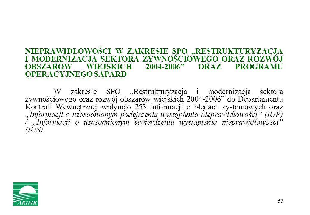 53 NIEPRAWIDŁOWOŚCI W ZAKRESIE SPO RESTRUKTURYZACJA I MODERNIZACJA SEKTORA ŻYWNOŚCIOWEGO ORAZ ROZWÓJ OBSZARÓW WIEJSKICH 2004-2006 ORAZ PROGRAMU OPERAC