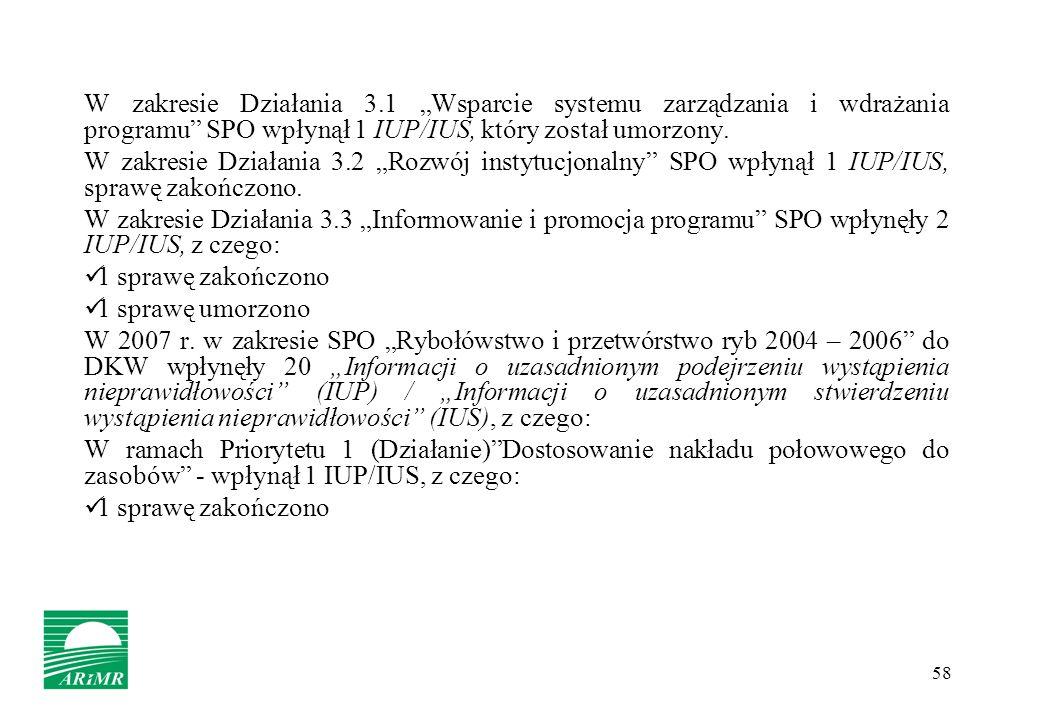 58 W zakresie Działania 3.1 Wsparcie systemu zarządzania i wdrażania programu SPO wpłynął 1 IUP/IUS, który został umorzony. W zakresie Działania 3.2 R