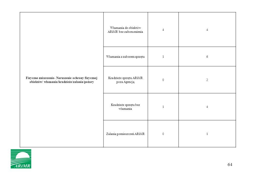 64 Fizyczne zniszczenie- Naruszenie ochrony fizycznej obiektów/ włamania/kradzieże/zalania/pożary Włamania do obiektów ARiMR bez zaboru mienia 44 Włam