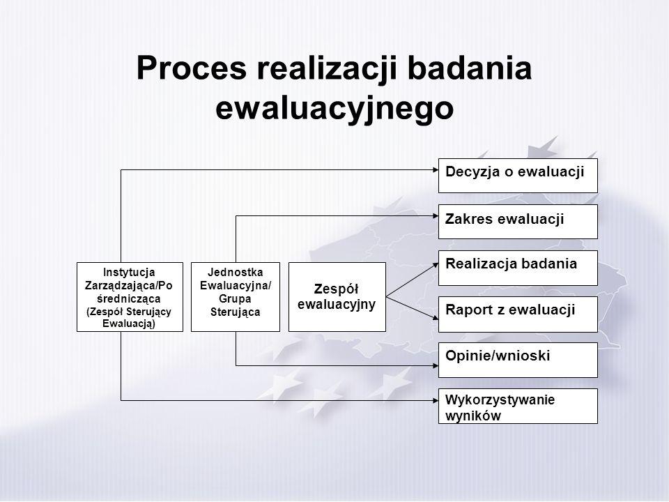 Proces realizacji badania ewaluacyjnego Instytucja Zarządzająca/Po średnicząca (Zespół Sterujący Ewaluacją) Jednostka Ewaluacyjna/ Grupa Sterująca Dec