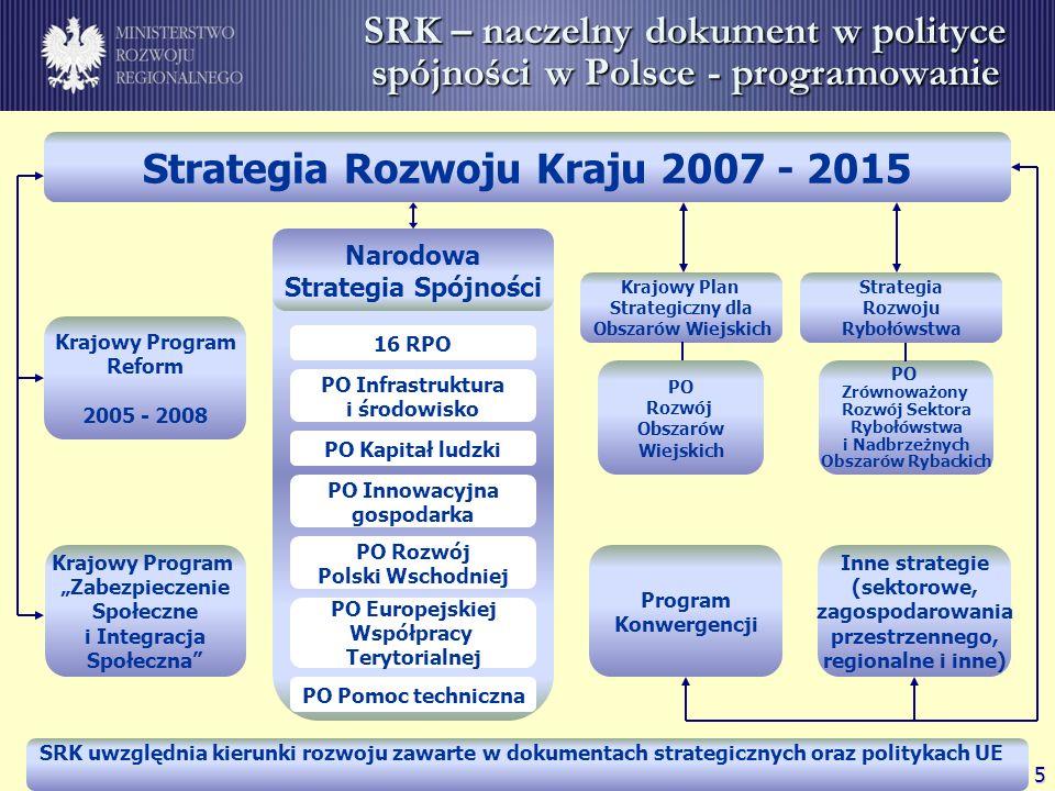 6 Strategia Rozwoju Kraju Strategia Rozwoju Kraju 2007 - 2015 Strategia Rozwoju Kraju 2007-2015 Cel i priorytety 1.