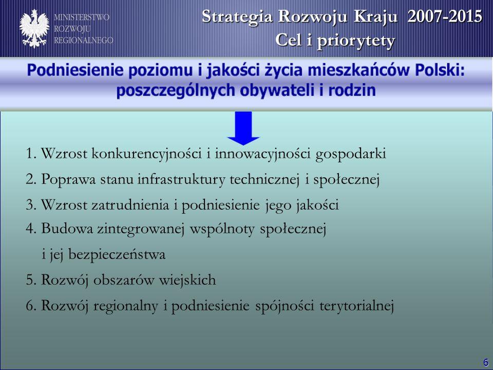 6 Strategia Rozwoju Kraju Strategia Rozwoju Kraju 2007 - 2015 Strategia Rozwoju Kraju 2007-2015 Cel i priorytety 1. Wzrost konkurencyjności i innowacy