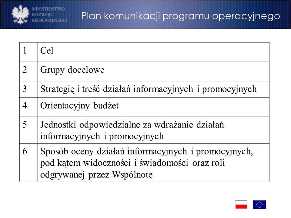Program Operacyjny Rozwój Polski Wschodniej Cele Plan komunikacji programu operacyjnego 1Cel 2Grupy docelowe 3Strategię i treść działań informacyjnych
