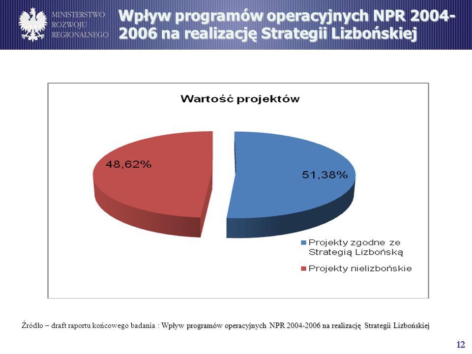 12 Wpływ programów operacyjnych NPR 2004- 2006 na realizację Strategii Lizbońskiej Wpływ programów operacyjnych NPR 2004-2006 na realizację Strategii Lizbońskiej Źródło – draft raportu końcowego badania : Wpływ programów operacyjnych NPR 2004-2006 na realizację Strategii Lizbońskiej