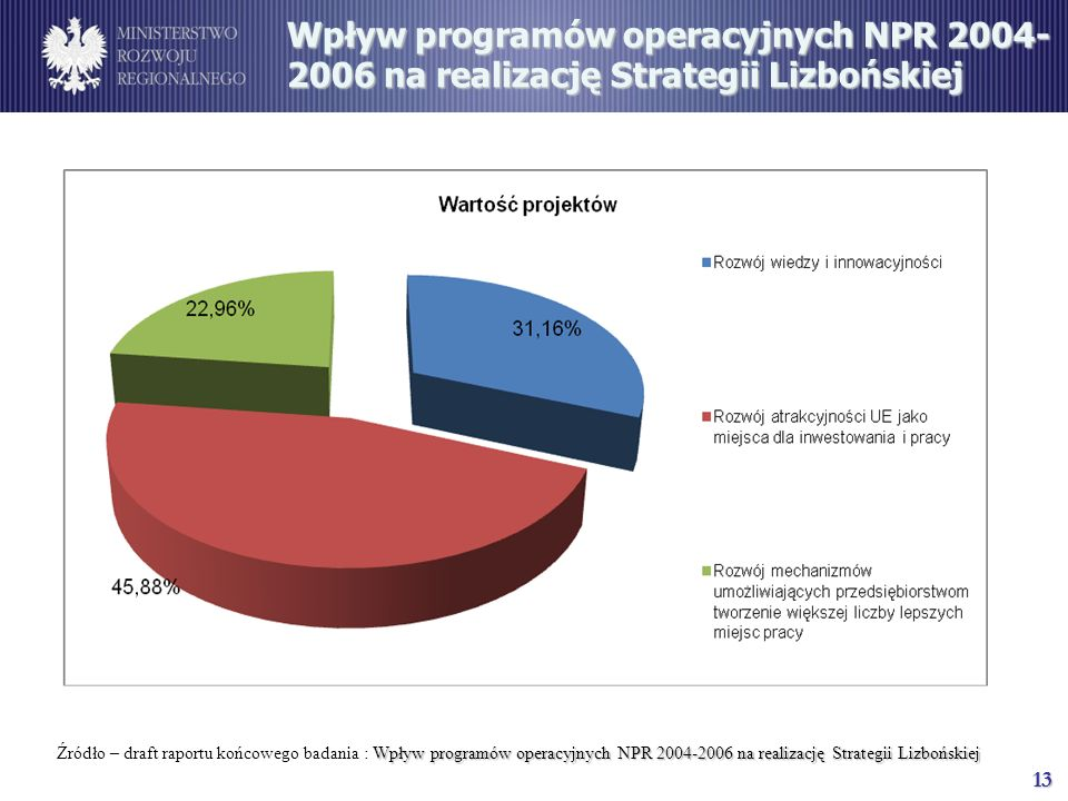 13 Wpływ programów operacyjnych NPR 2004- 2006 na realizację Strategii Lizbońskiej Wpływ programów operacyjnych NPR 2004-2006 na realizację Strategii Lizbońskiej Źródło – draft raportu końcowego badania : Wpływ programów operacyjnych NPR 2004-2006 na realizację Strategii Lizbońskiej