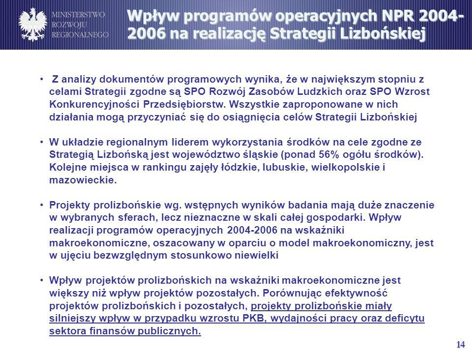 14 Wpływ programów operacyjnych NPR 2004- 2006 na realizację Strategii Lizbońskiej Z analizy dokumentów programowych wynika, że w największym stopniu z celami Strategii zgodne są SPO Rozwój Zasobów Ludzkich oraz SPO Wzrost Konkurencyjności Przedsiębiorstw.