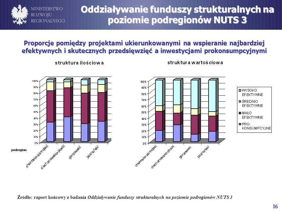 16 Proporcje pomiędzy projektami ukierunkowanymi na wspieranie najbardziej efektywnych i skutecznych przedsięwzięć a inwestycjami prokonsumpcyjnymi Źródło: raport końcowy z badania Oddziaływanie funduszy strukturalnych na poziomie podregionów NUTS 3 Oddziaływanie funduszy strukturalnych na poziomie podregionów NUTS 3