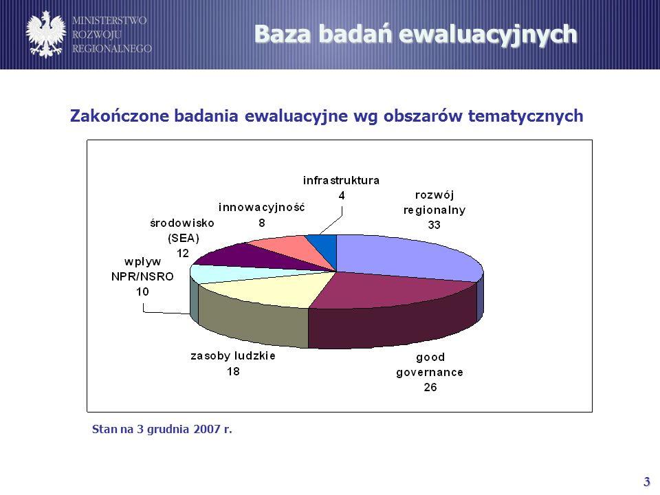 3 Baza badań ewaluacyjnych Zakończone badania ewaluacyjne wg obszarów tematycznych Stan na 3 grudnia 2007 r.