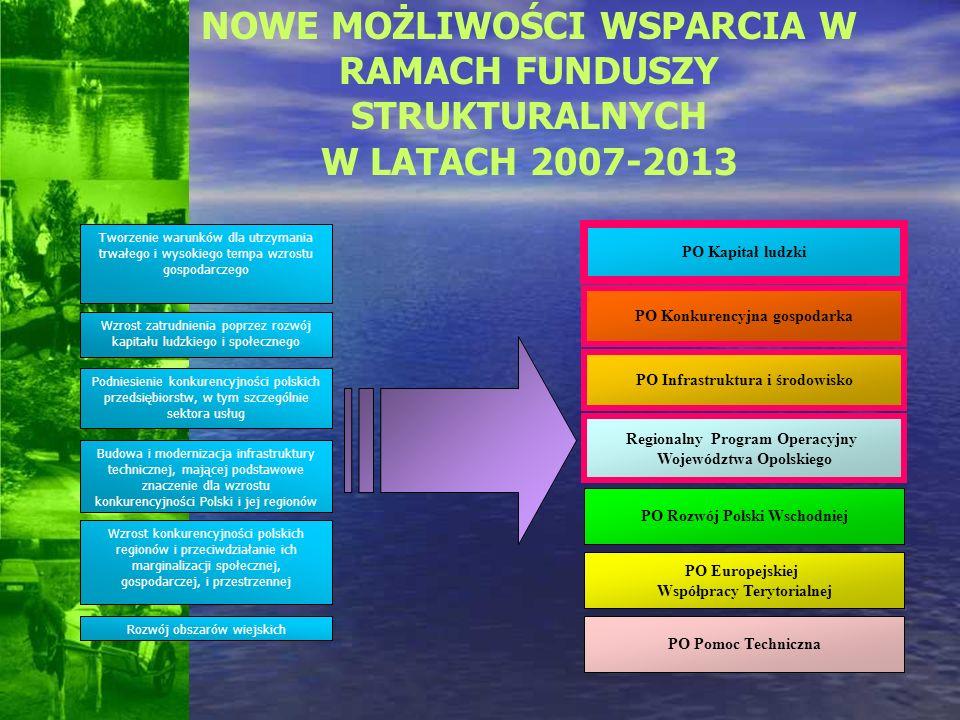 NOWE MOŻLIWOŚCI WSPARCIA W RAMACH FUNDUSZY STRUKTURALNYCH W LATACH 2007-2013 Wzrost zatrudnienia poprzez rozwój kapitału ludzkiego i społecznego Podni
