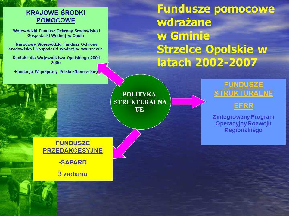 W latach 2002-2007 gmina Strzelce Opolskie zrealizowała ŁĄCZNA WARTOŚĆ UZYSKANEGO WSPRACIA 7 869 737 ZŁ 16 DUZYCH INWESTYCJI FINASOWANIE ZEWNĘTRZNE 33% ŁĄCZNA WARTOŚĆ INWESTYCJI 23 926 730 Z Ł
