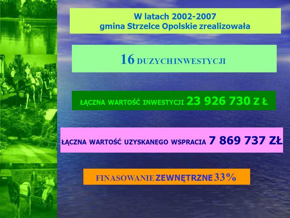 W latach 2002-2007 gmina Strzelce Opolskie zrealizowała ŁĄCZNA WARTOŚĆ UZYSKANEGO WSPRACIA 7 869 737 ZŁ 16 DUZYCH INWESTYCJI FINASOWANIE ZEWNĘTRZNE 33