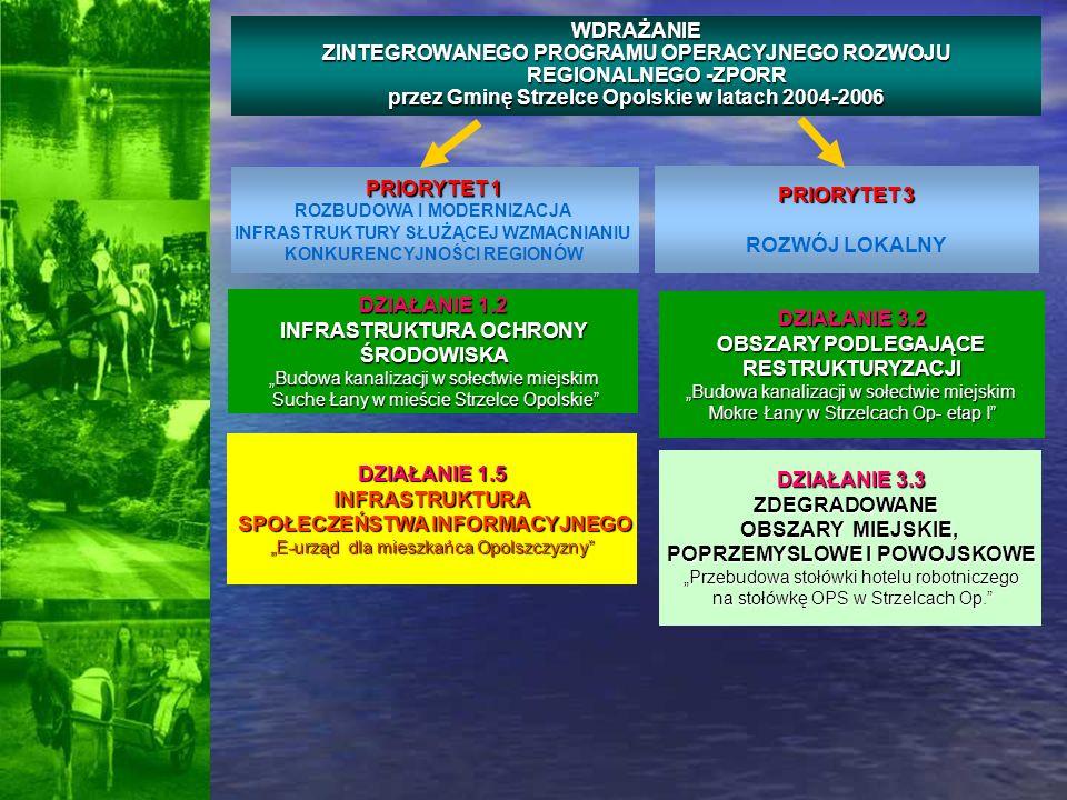 FINANSOWANIE PROJEKTU: EUROPEJSKI FUNDUSZ ROZWOJU REGIONALNEGO 1 967 152,44zł (50%) BUDŻET PAŃSTWA 393 430,49 zł (10%) WARTOŚĆ CAŁKOWITA PROJEKTU: 3 934 304,88zł PODSTAWOWE INFORMACJE O PROJEKCIE: Budowa kanalizacji w sołectwie miejskim Mokre Łany w mieście Strzelce Opolskie BUDŻET GMINY 1 573 721,96 zł (40%) ZPORR 3.2 OBSZARY PODLEGAJĄCE RESTRUKTURYZACJI