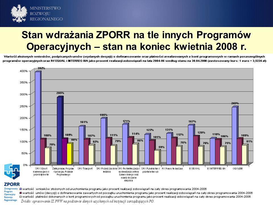 Stan wdrażania ZPORR na tle innych Programów Operacyjnych – stan na koniec kwietnia 2008 r. Źródło: opracowanie IZ PWW na podstawie danych uzyskanych