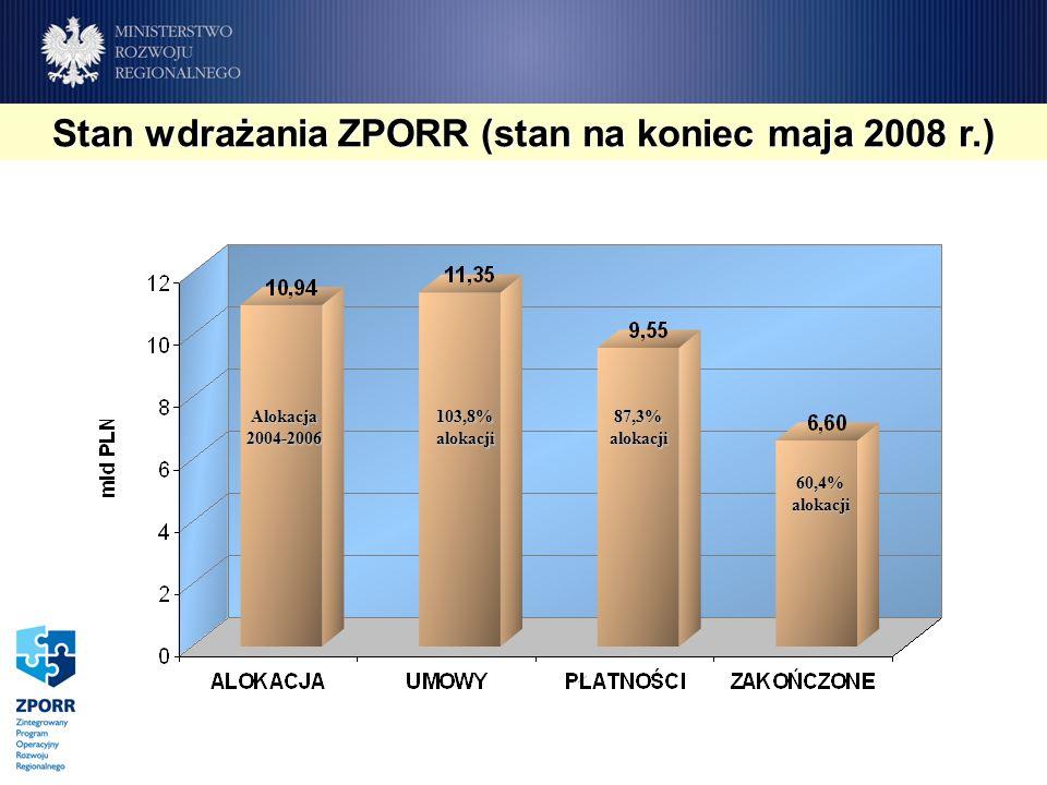 Stan wdrażania ZPORR (stan na koniec maja 2008 r.) Alokacja2004-2006 103,8% alokacji 87,3% alokacji 60,4% alokacji